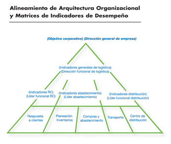 gráfica Alineamiento de Arquitectura Organizacional y Matrices de Indicadores de Desempeño