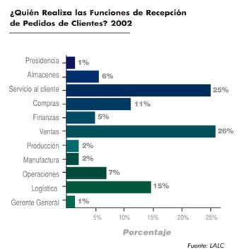 ¿Quién Realiza las Funciones de Recepción de Pedidos de Clientes?