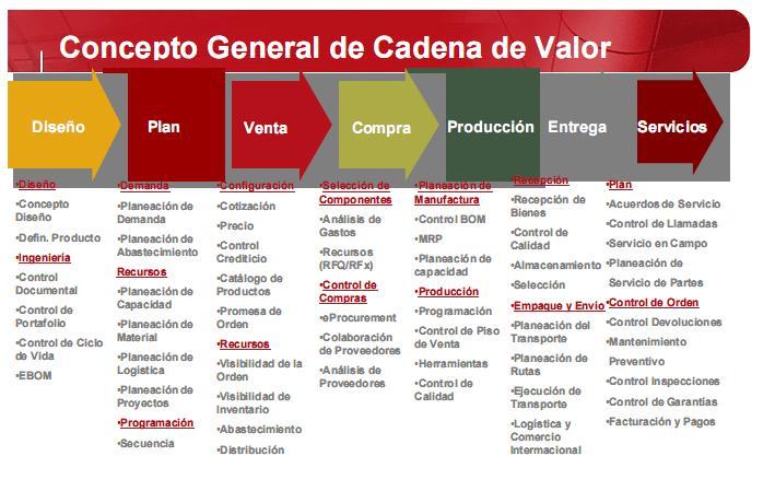 Identificar áreas de creación de valor