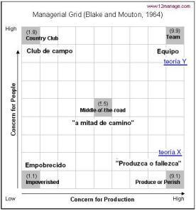 Grid - Blake & Mouton