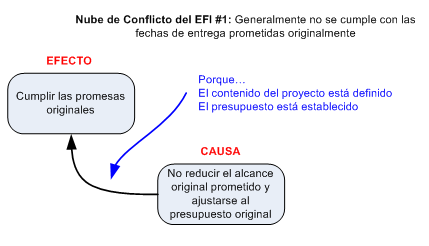 Figura 1 - Nube de Conflicto del EFI #1