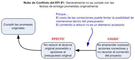 Figura 2 - Nube de Conflicto del EFI #1