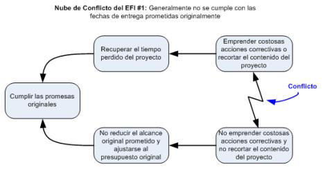 Figura 3 - Nube de Conflicto del EFI #1
