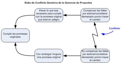 Figura 4 - Nube de Conflicto Generica de la Gerencia de Proyectos