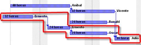 Figura 8 - Cronograma reelaborado (Cadena Critica)