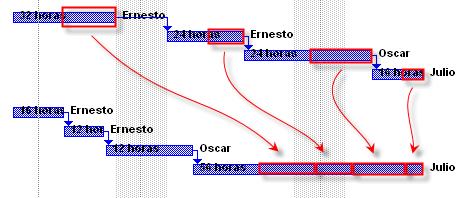 Figura 9 - Cronograma cambiando reservas al final